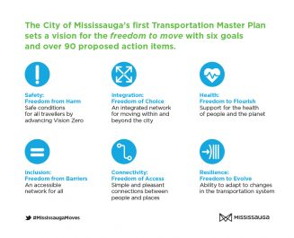 Mississauga Moves info