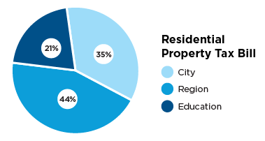Pie chart describing residential property tax bill, City 35 percent, region 44 percent and education 21 percent.
