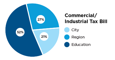 Pie chart describing commercial and industrial tax bill, City 21 percent, region 27 percent and education 52 percent.