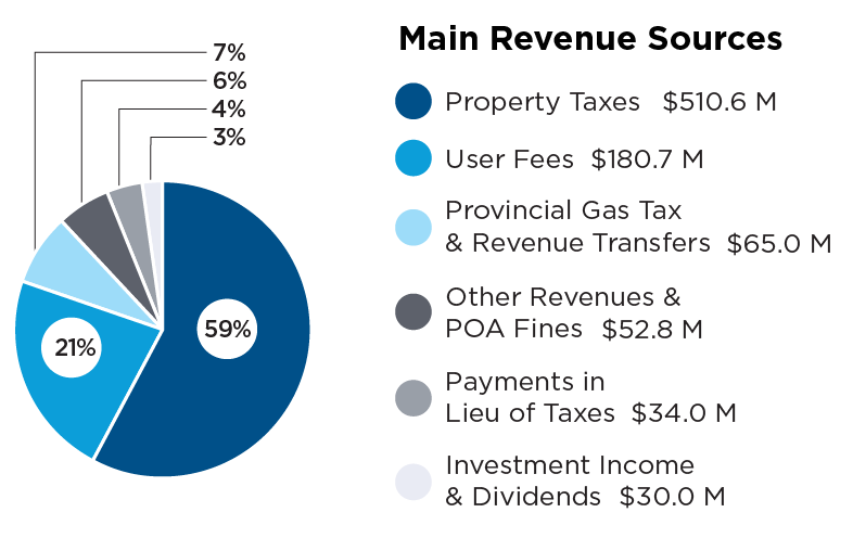 Pie chart describing budget revenue sources. Property taxes 59 percent, user fees 21 percent, provincial gas tax and revenue transfers 7 percent, other revenues and POA fines 6 percent, payments in lieu of taxes 4 percent, investment income and dividends 3 percent.