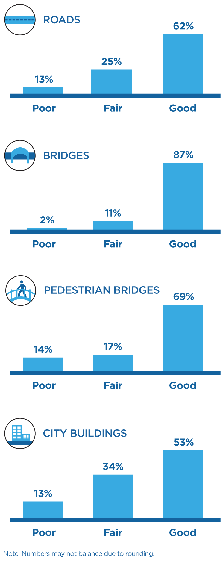 Bar graph describing the Mississauga's roads, bridges and buildings infrastructure maintenance pedestrian bridges. Thirteen percent of the roads are rated poor, 25% fair and 62% good. Two percent of bridges are poor, 11% fair and 87% good. Thirteen percent of buildings are poor, 34% fair and 53% good. Sixty-nine of pedestrian bridges good, 17% bridges fair and 14% are poor.